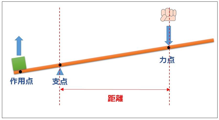 【図解 恋愛】恋愛価値グラフ その3 評価価値と距離の駆け引き ...